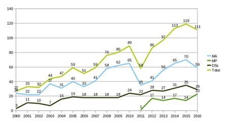 Relatórios, Gráficos e Métricas